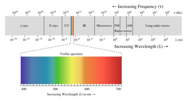EM_spectrum.svg